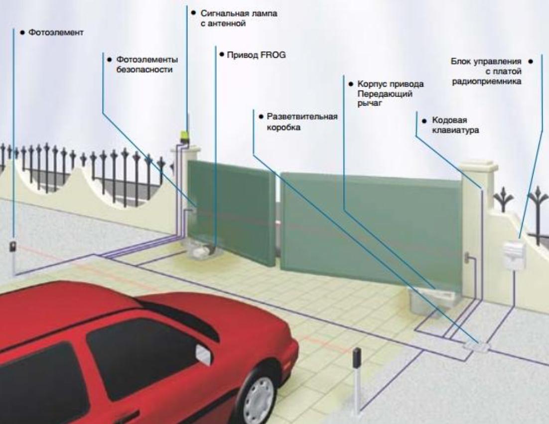 Автоматизация ворот серии FROG схема