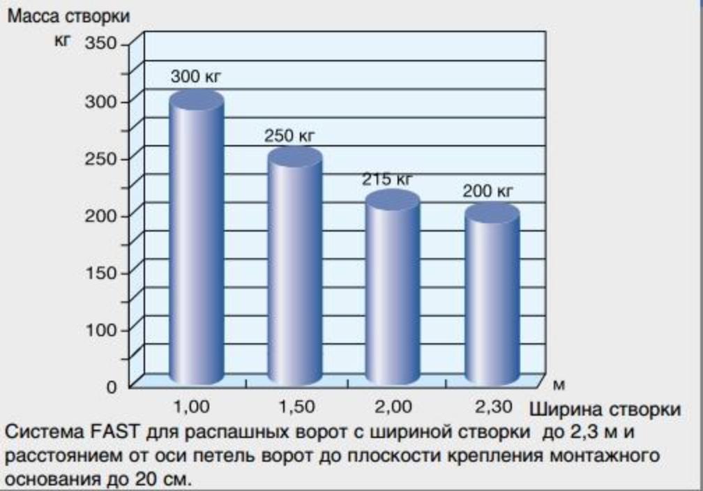 Зависимость массы к ширине створки серии FAST график