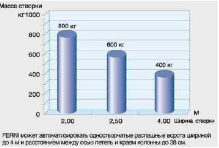 Зависимость массы к ширине створи серии FERNI график