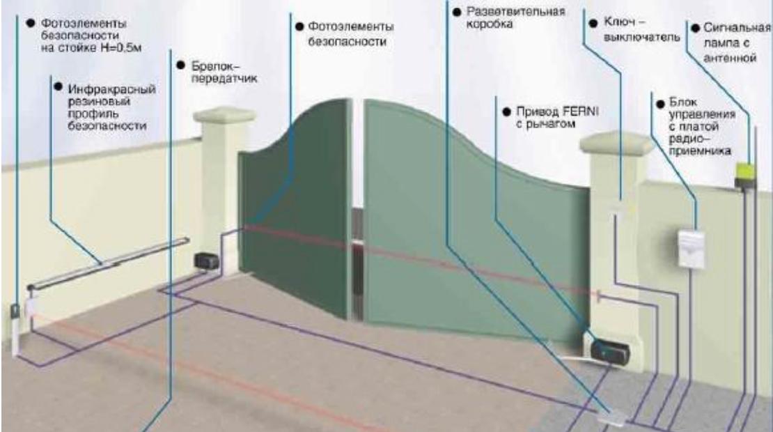 Автоматизация ворот серии FERNI схема