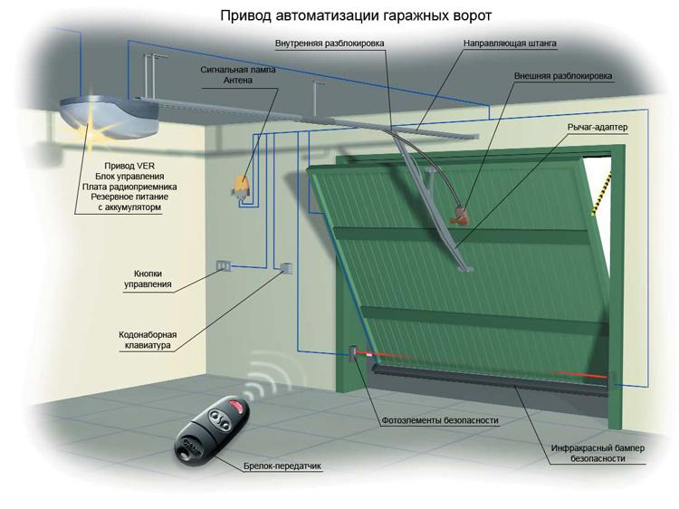 Схема амтоматизации гаражных ворот фото