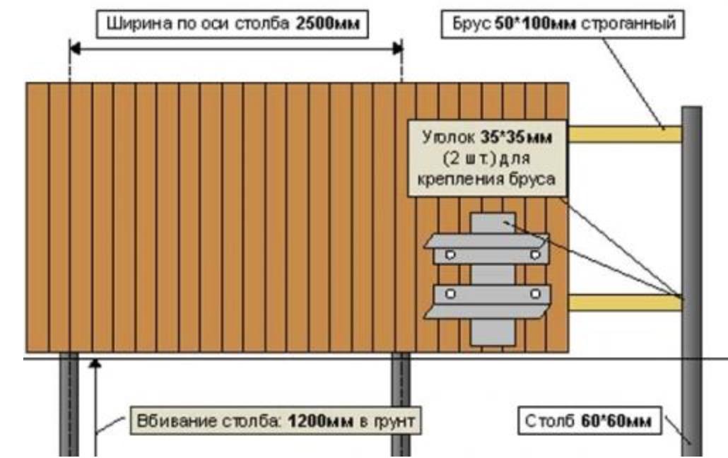 Деревянный забор своими руками схема