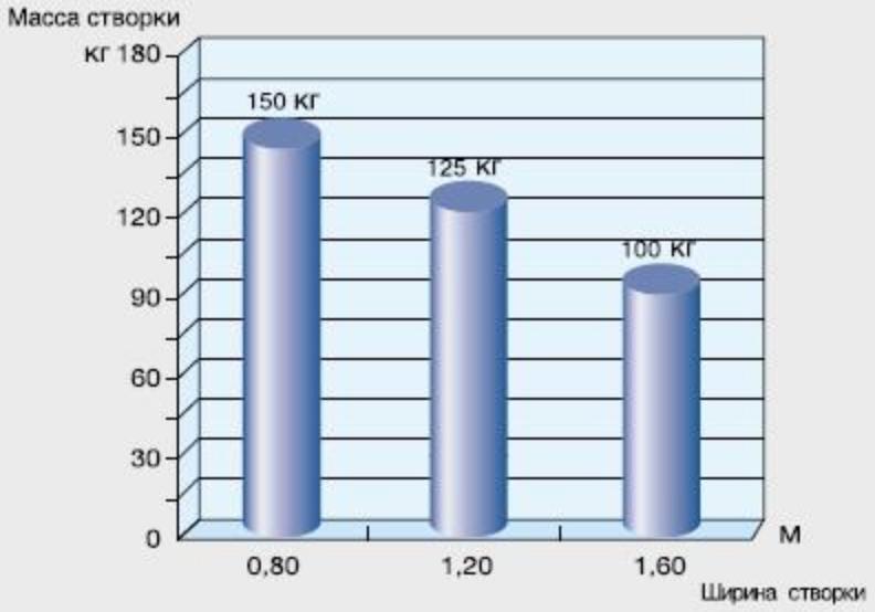 Зависимость массы к ширине створи серии FLEX график