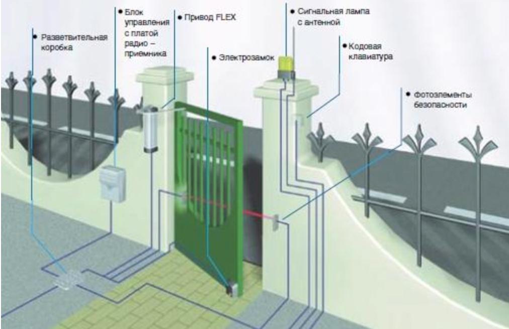 Автоматизация ворот серии FLEX схема