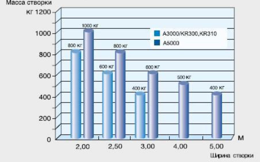 Зависимость массы к ширине створки серий ATI и KRONO график