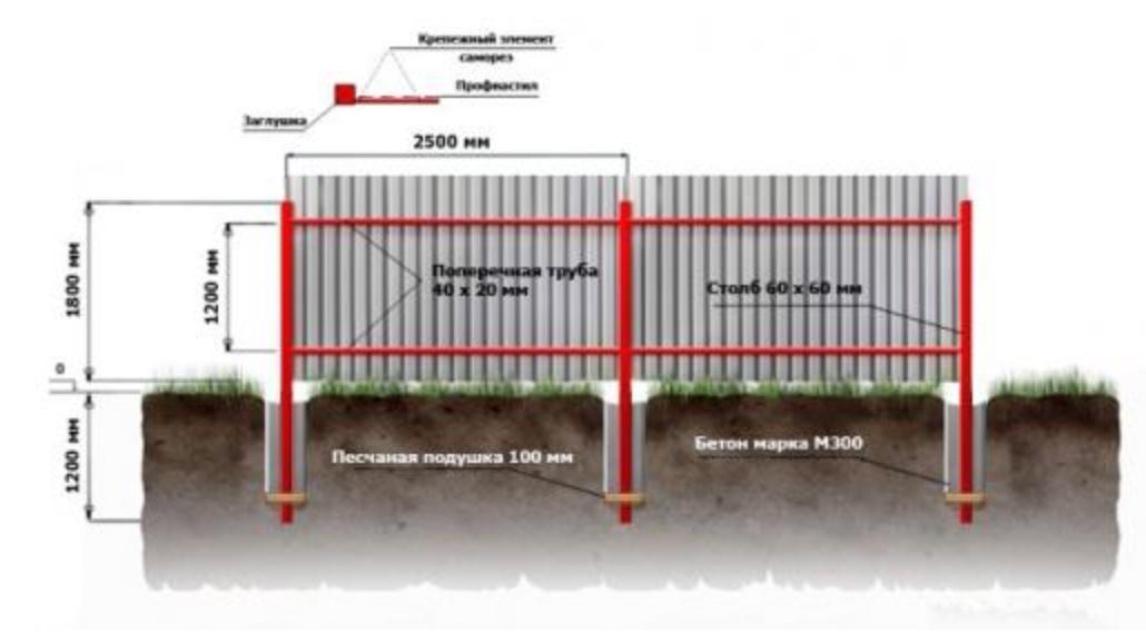 Забор из профнастила своими руками схема