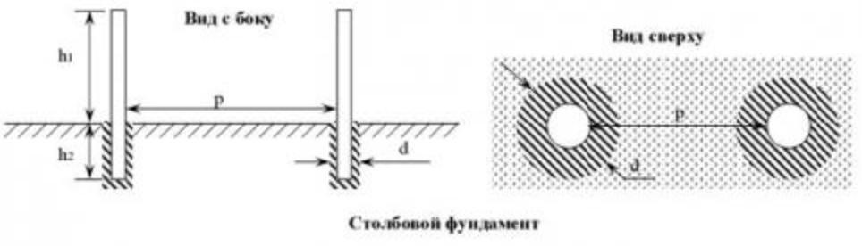 Столбовой забор чертеж