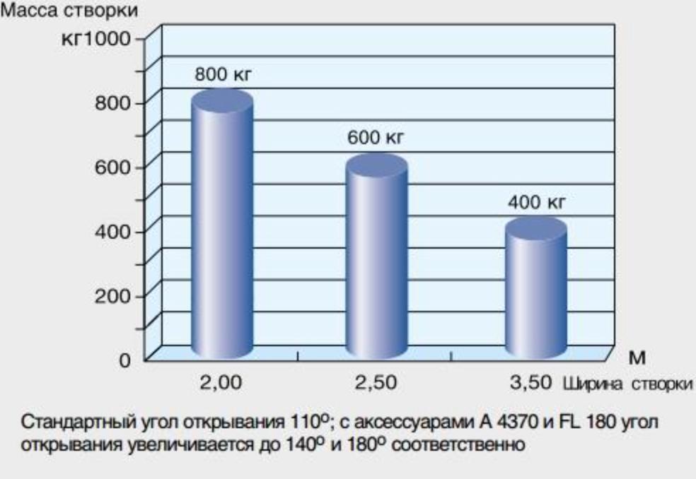 Зависимость массы к ширине створки серии FROG график
