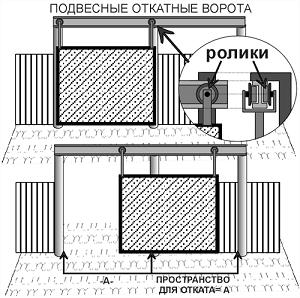 схема подвесные откатные ворота
