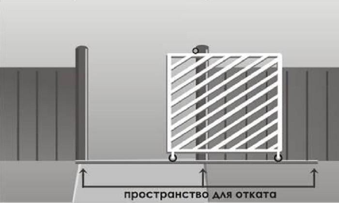 Откатные ворота фурнитура ролики схема