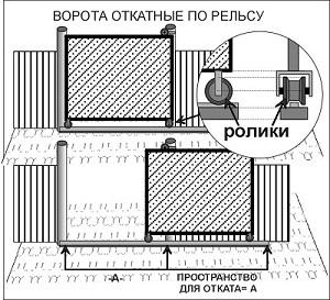 схема ворота откатные по рельсу