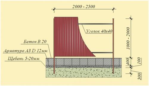 Стрічковий паркан схема