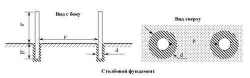 Стовповий паркан схема