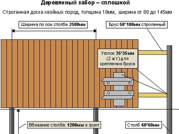 Дерев'яний паркан схема