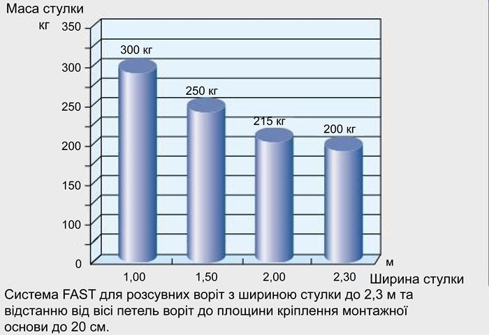 Графік залежности маси до ширини стулки серії FAST