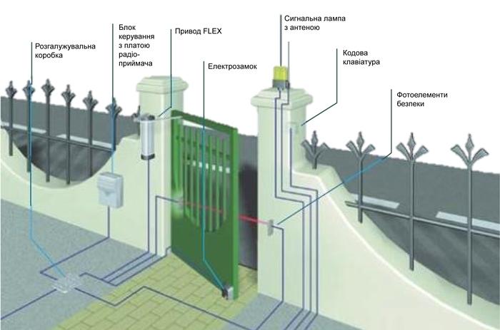 Схема автоматизаціх хвіртки