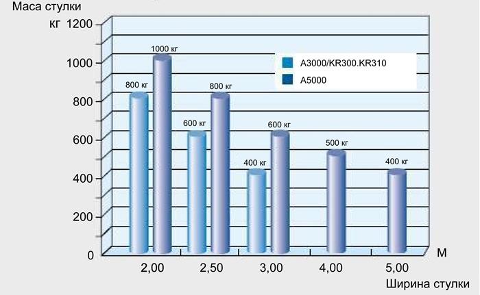 Графік залежності маси та гирини стулки серій ATI KRONO