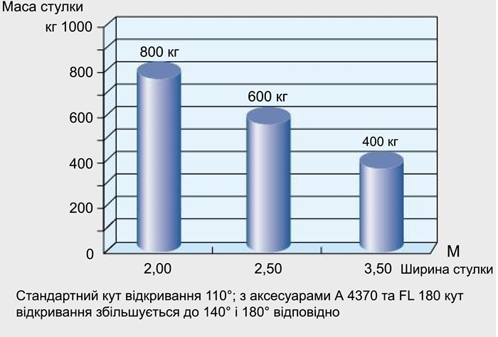 Схема залежності ширини до масси стулки приводу двохстулкових воріт серії FROG